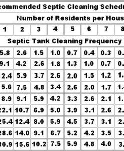 Recommended septic tank cleaning schedule table
